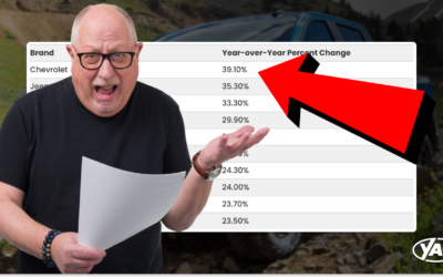 Which Brands Prices Have Increased The Most & Least in 2021?