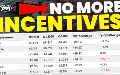 New Car Incentives Are Down 42% Year-over-Year