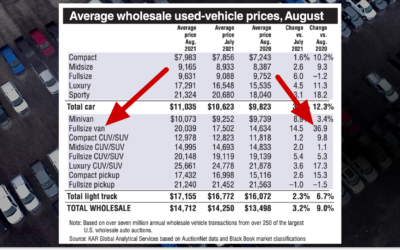 Used Car Prices Are Going up (And It Doesn't Look like They're Going to Stop Anytime Soon)