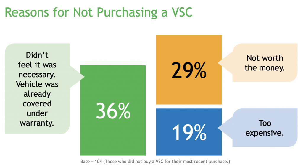 Reasons for Not Purchasing a Vehicle service contract
